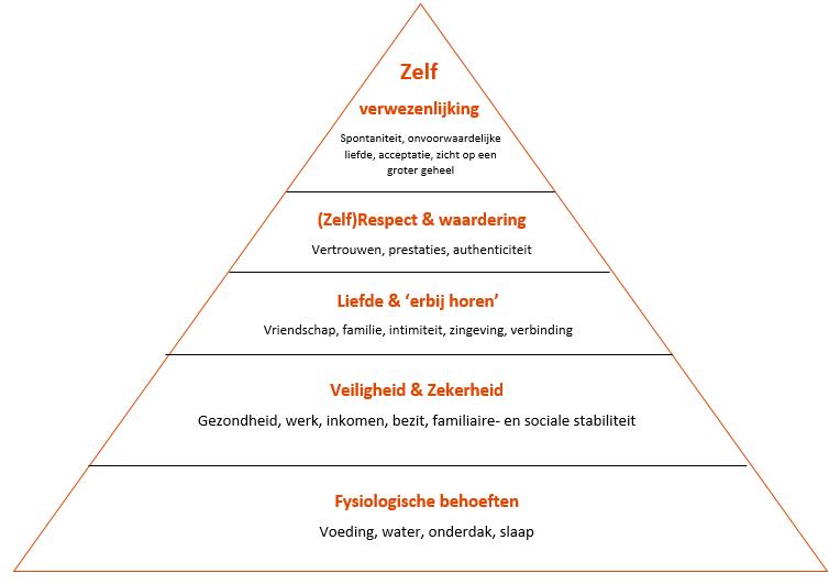 Zelfverwezenlijking_Piramide_van_maslow_zelfverwezenlijking_web